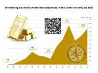 Wie sicher ist Gold und wie erkennt man Betrüger?