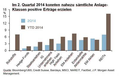 Laut Tilmann Galler von J.P. Morgan Asset Management haben im ersten Halbjahr Risikoaktiva überdurchschnittliche Zuwächse erzielt.